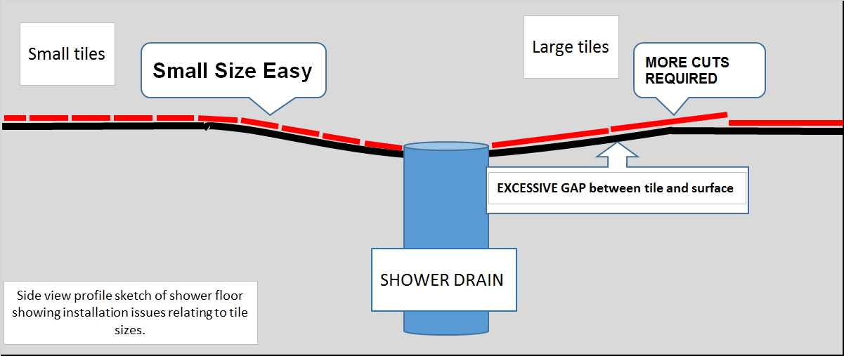 SHOWER DRAIN issues 2