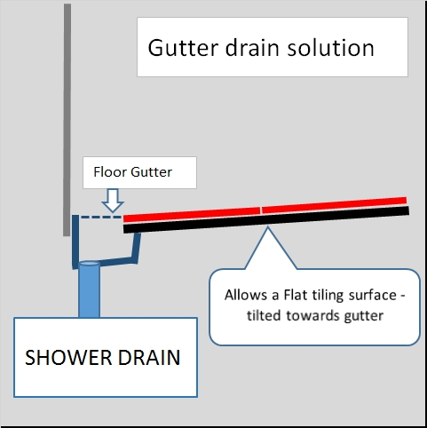 Shower gutter drain solution